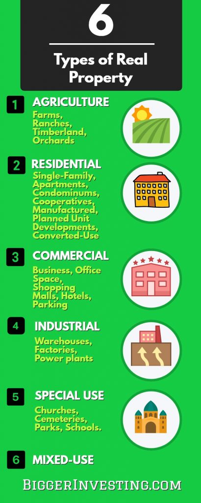 Six Types of Real Property - Infographic
